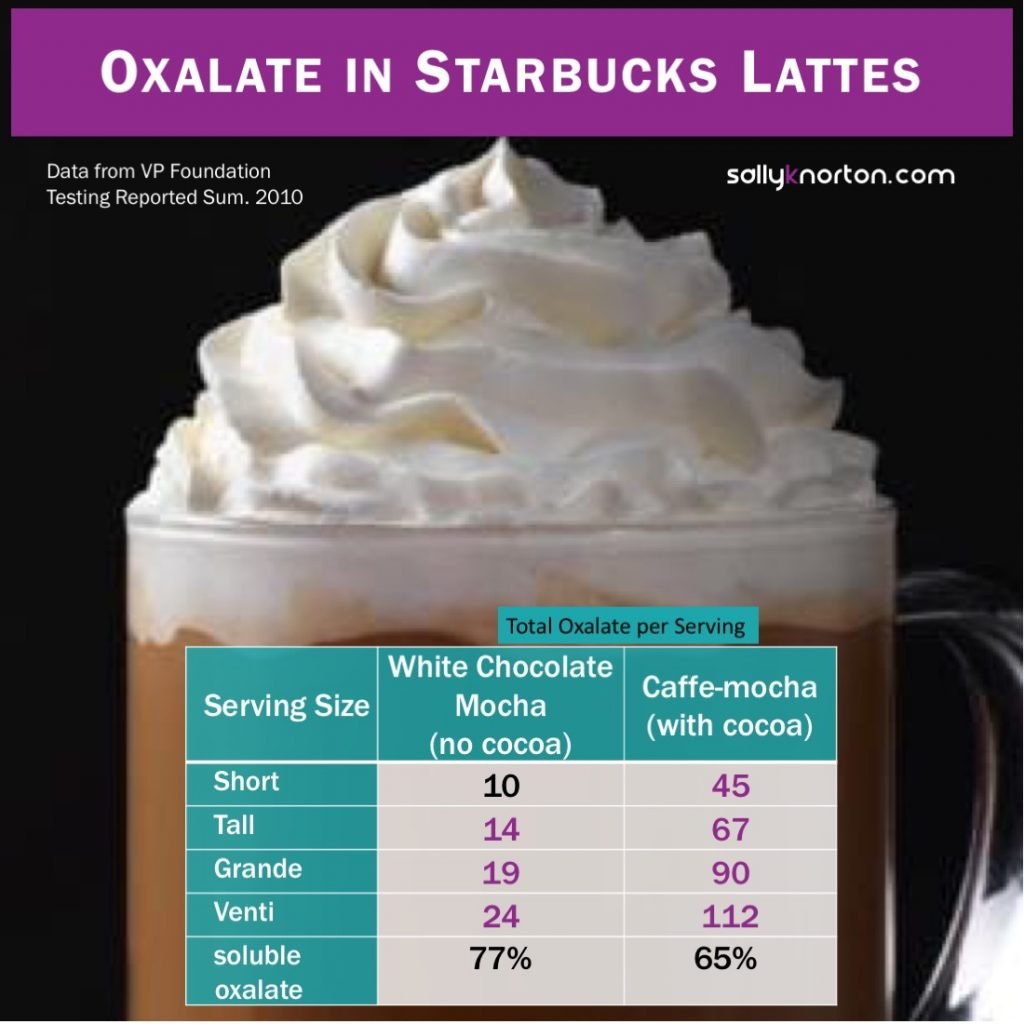 Oxalate content of Starbucks lattes in different sizes.